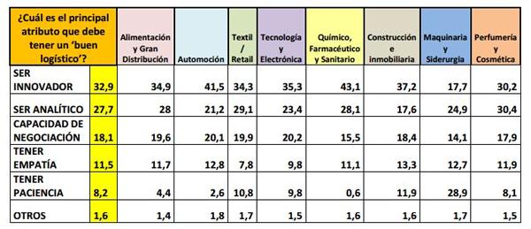 Datos IX Barómetro Círculo Logístico de SIL 2018: Atributos de un buen director de logística