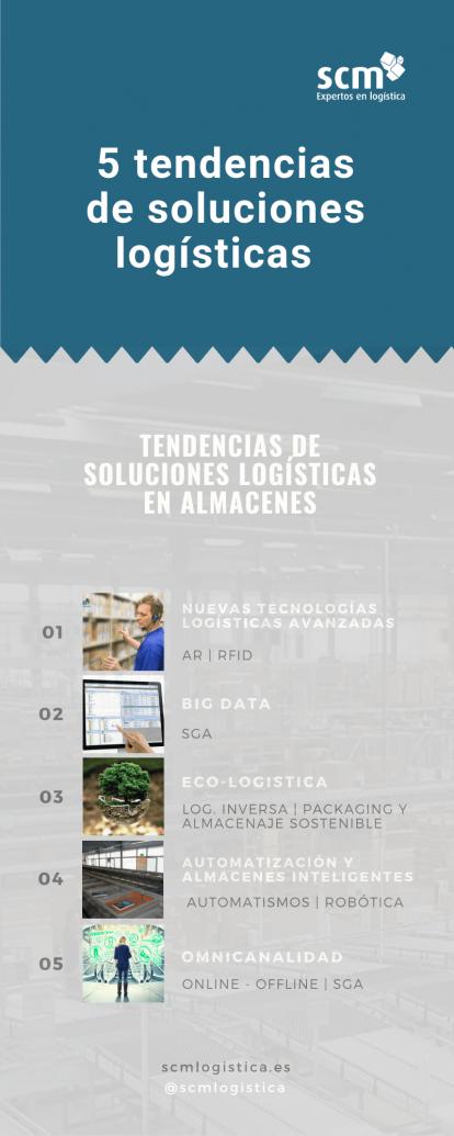 Infografía sobre las soluciones de almacén más demandas